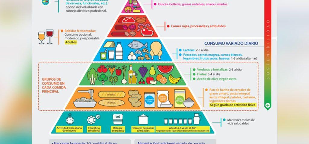 piramide alimenticia para los deportistas