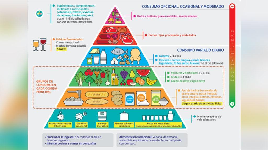 Nueva Piramide Nutricional Es Mejor O Peor Que Las Anteriores Nutriban